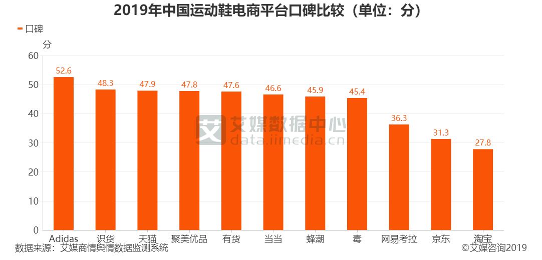 2019年中国运动鞋电商平台口碑比较(单位:分)