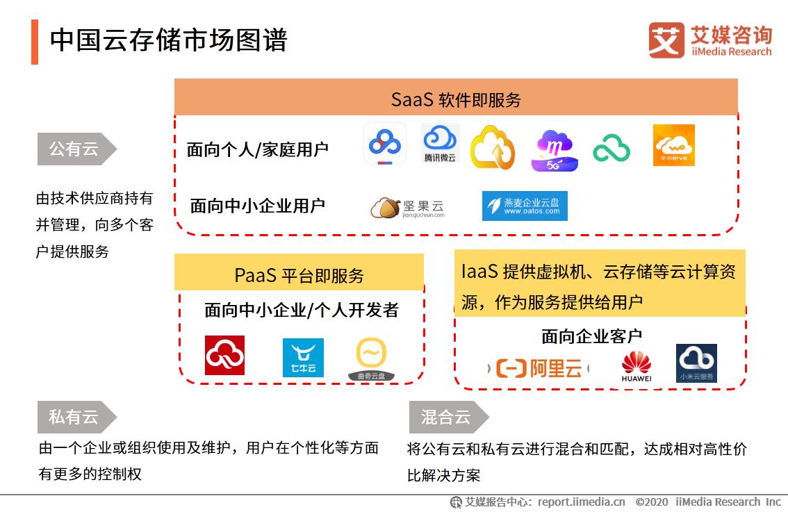 中国云存储市场图谱