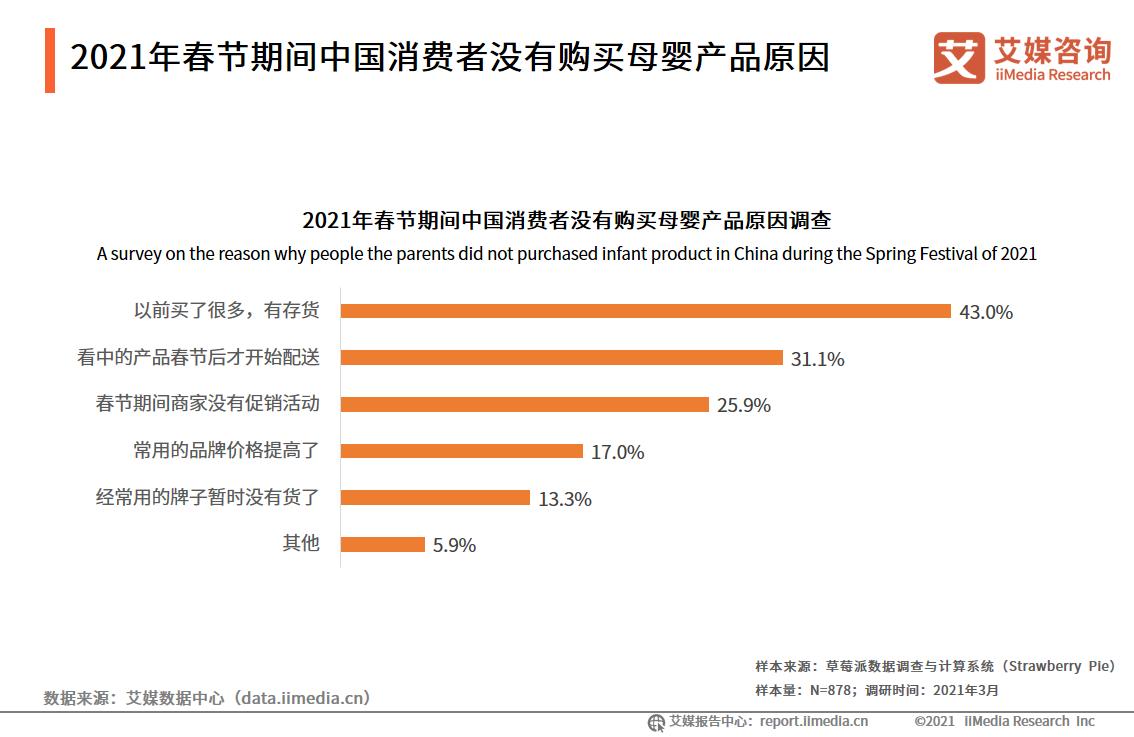 2021年春节期间中国消费者没有购买母婴产品原因