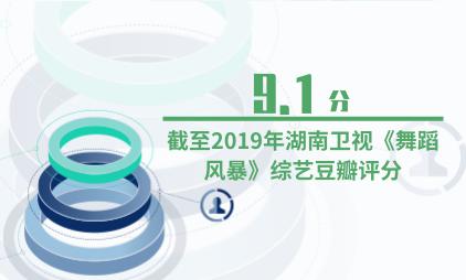 综艺行业数据分析:截至2019年湖南卫视《舞蹈风暴》综艺豆瓣评分为9.1分