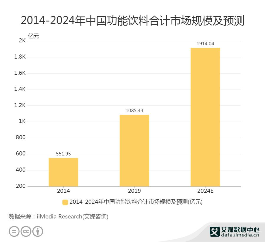2014-2024年中国功能饮料合计市场规模及预测