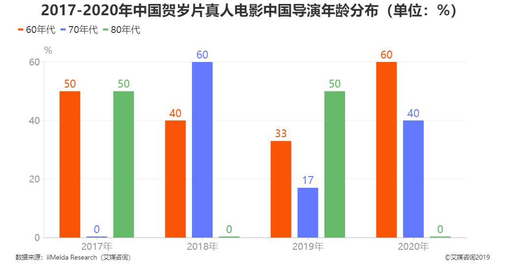 2019年中国贺岁片真人电影导演年龄分布