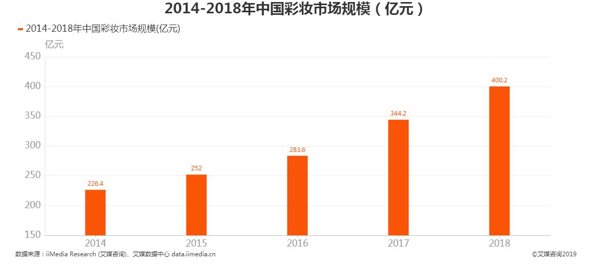 2014-2018年中国彩妆市场规模