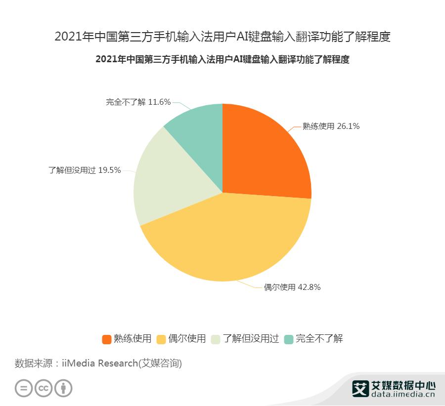 2021年中国第三方手机输入法用户AI键盘输入翻译功能了解程度