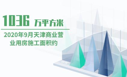 房地产行业数据分析:2020年9月天津商业营业用房施工面积约为1036万平方米