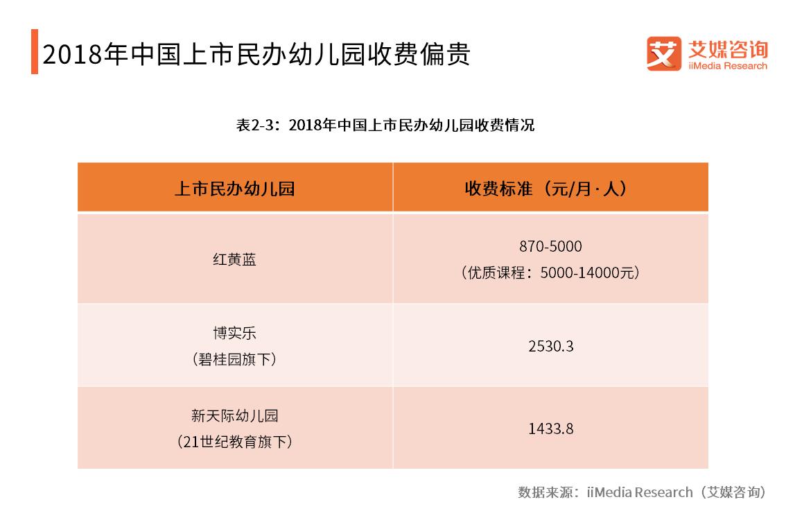2018年中国上市民办幼儿园收费情况