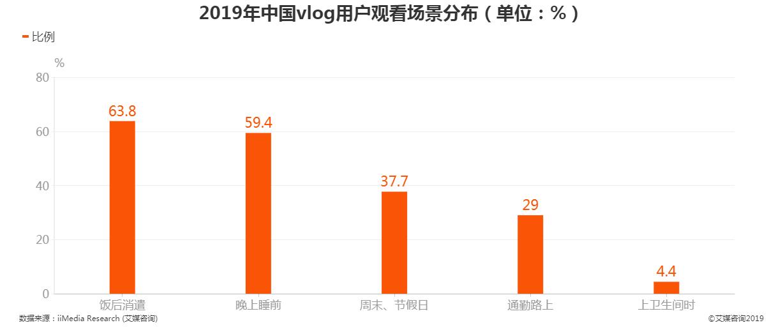 2019年中国vlog用户观看场景分布情况