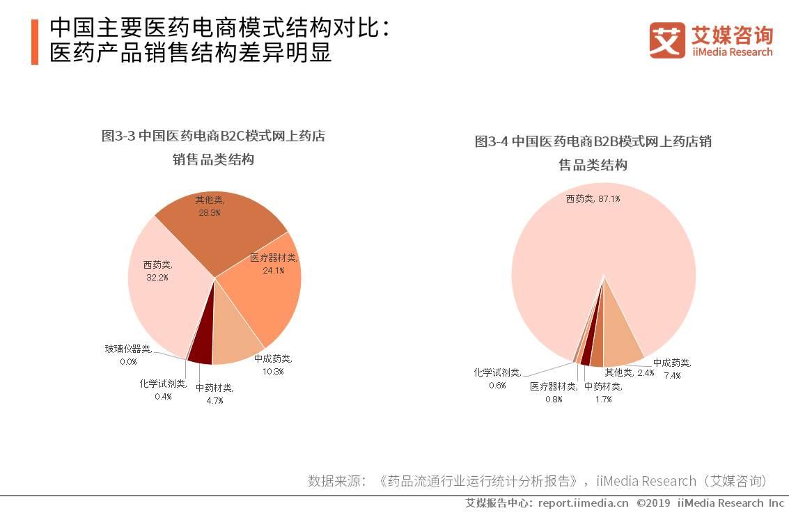 中国主要医药电商模式结构对比:医药产品销售结构差异明显