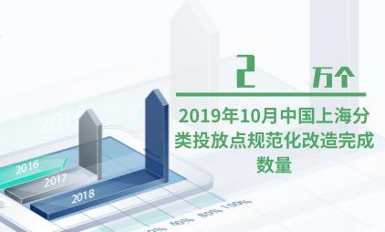 垃圾分类行业数据分析:2019年10月中国上海分类投放点规范化改造完成数量为2万个