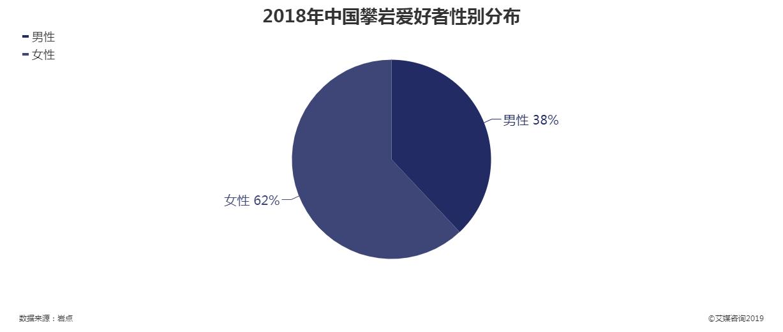 2018年中国攀岩爱好者性别分布