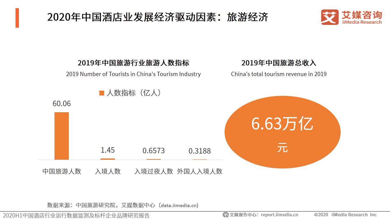 2020年中国酒店业发展经济驱动因素:旅游经济