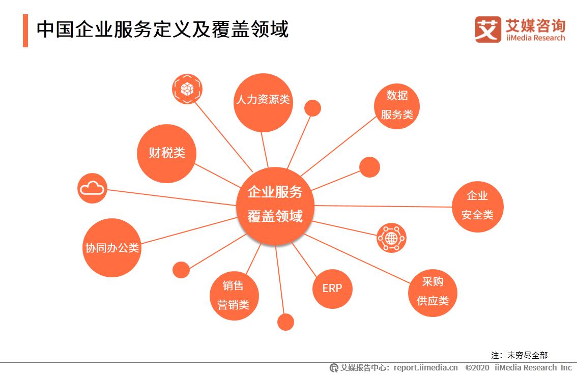 中国企业服务定义及覆盖领域