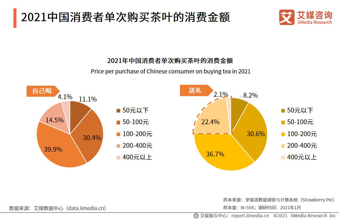 2021中国消费者单次购买茶叶的消费金额