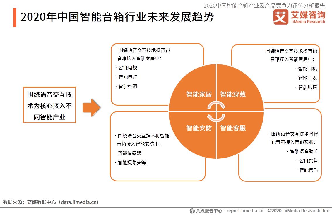 2020年中国智能音箱行业未来发展趋势