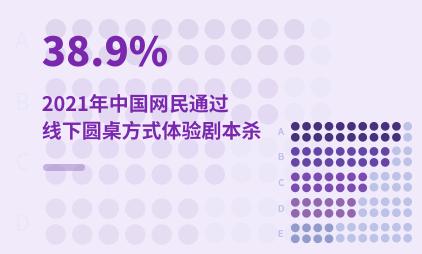 剧本杀行业数据分析:2021年中国38.9%网民通过线下圆桌方式体验剧本杀