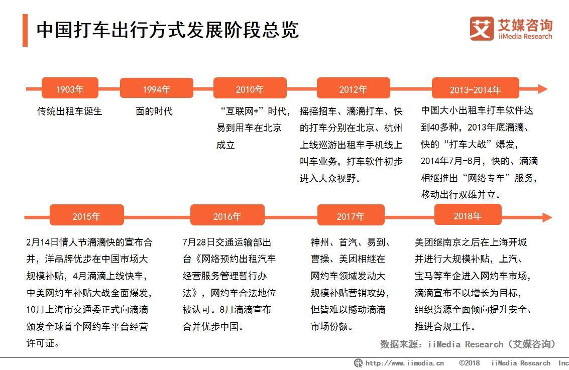 中国打车出行方式发展阶段总览