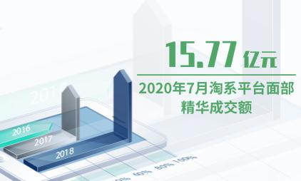 美妆行业数据分析:2020年7月淘系平台面部精华成交额为15.77亿元