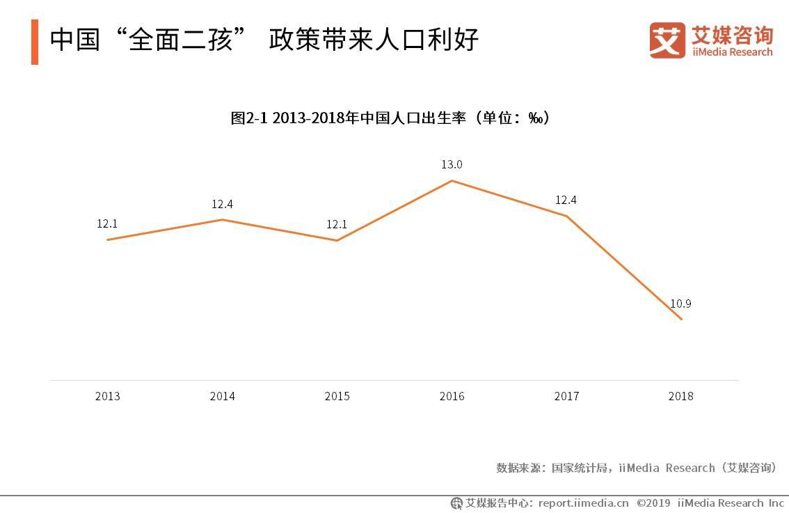 2013-2018年中国人口出生率