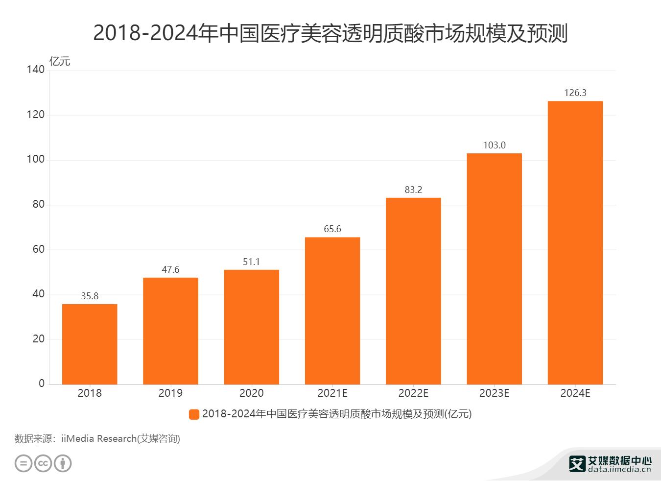 2018-2024年中国医疗美容透明质酸市场规模及预测.png