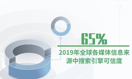 媒体行业数据分析:2019年全球各媒体信息来源中搜索引擎可信度为65%