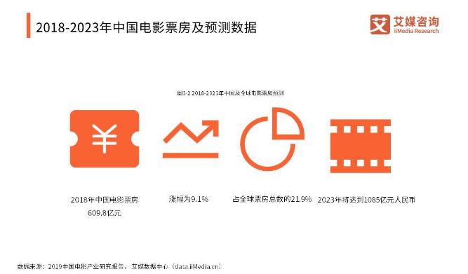 2023年中国电影票房将突破1000亿元人民币