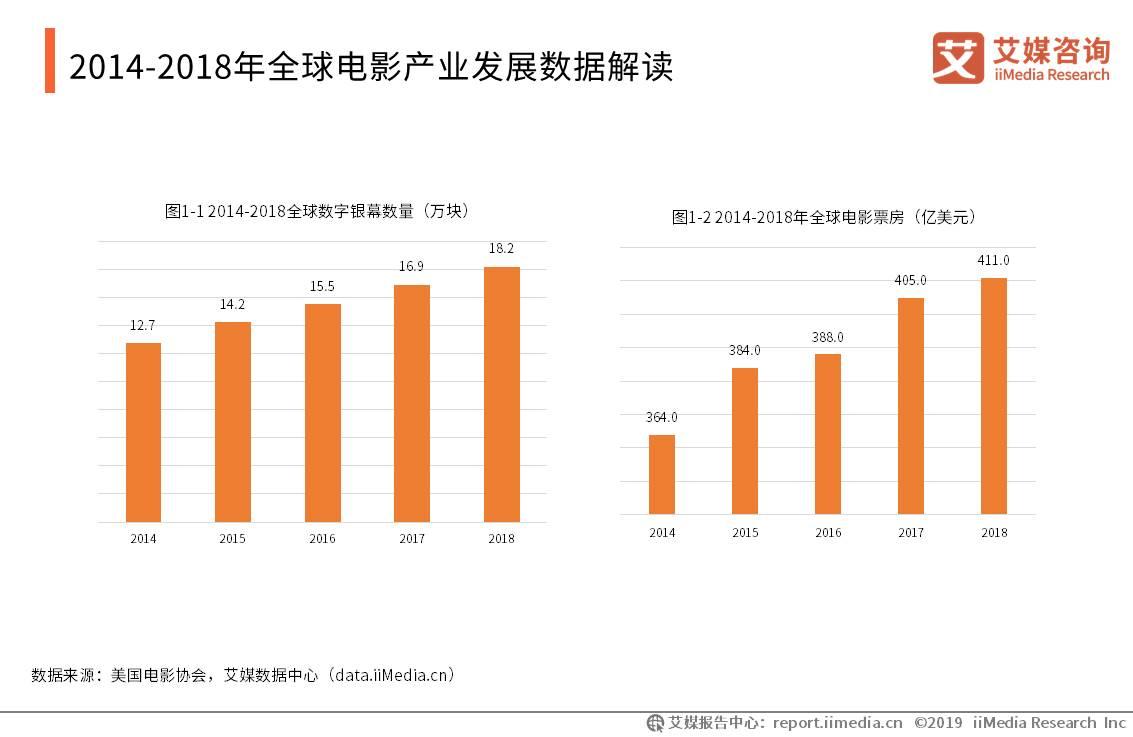 全球电影产业发展数据