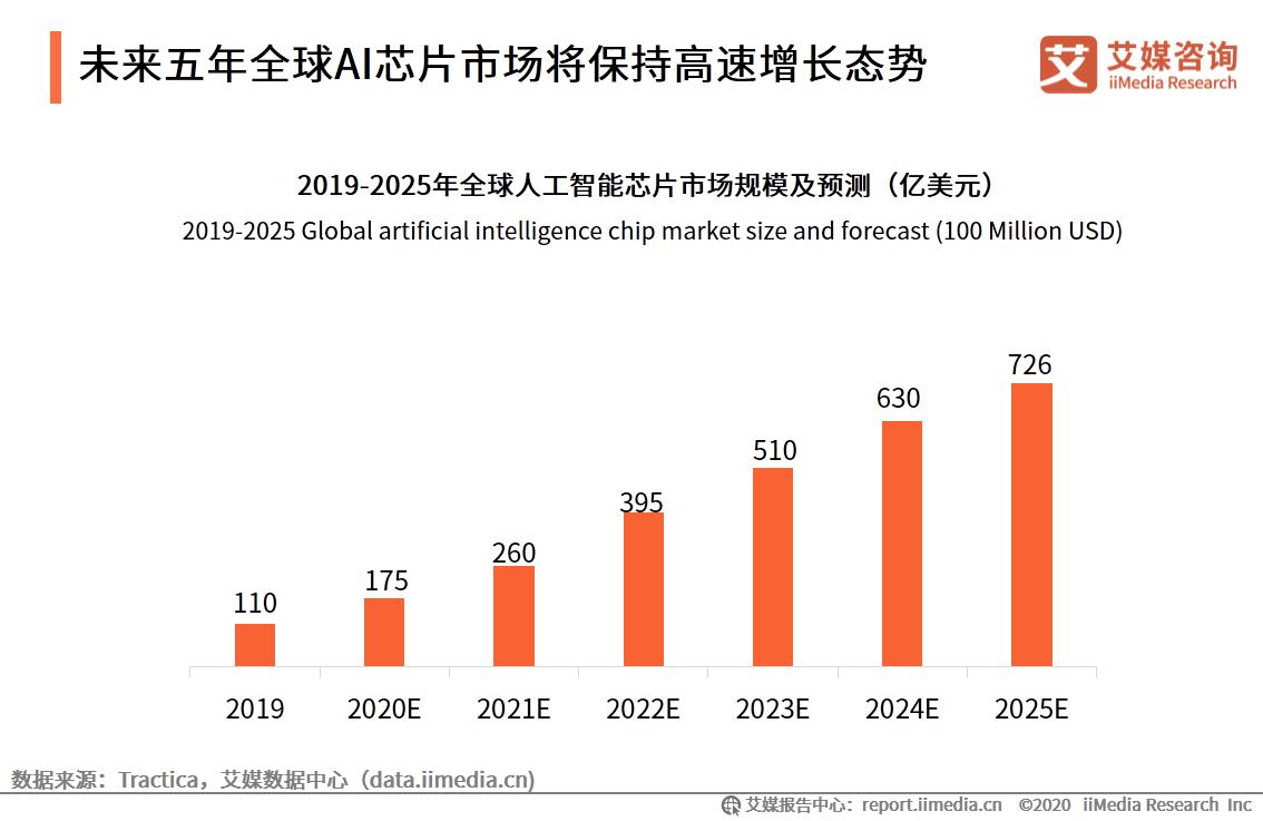未来五年全球AI芯片市场将保持高速增长态势