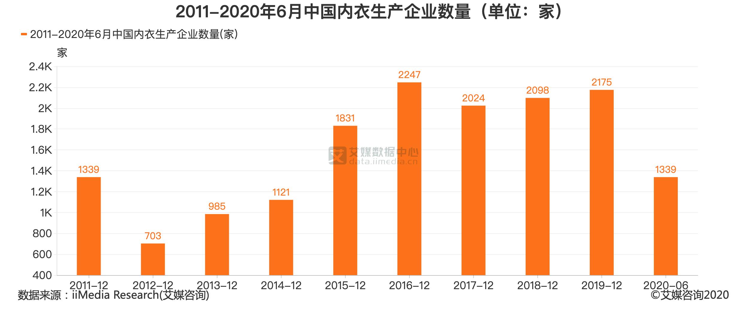 2011-2020年6月中国内衣生产企业数量(单位:家)