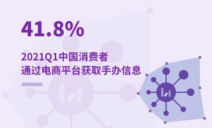 潮玩行业数据分析:2021Q1中国41.8%消费者通过电商平台获取手办信息