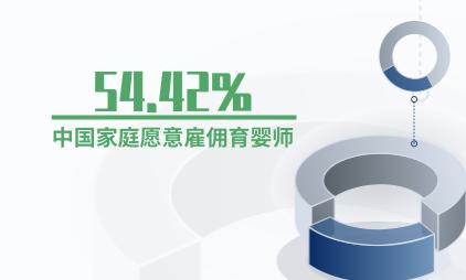 母婴行业数据分析:54.42%中国家庭愿意雇佣育婴师