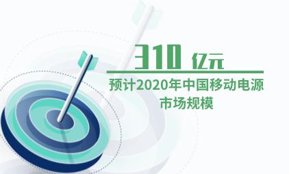 移动电源行业数据分析:预计2020年中国移动电源市场规模为310亿元
