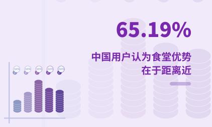 团餐行业数据分析:2020年中国65.19%用户认为食堂优势在于距离近