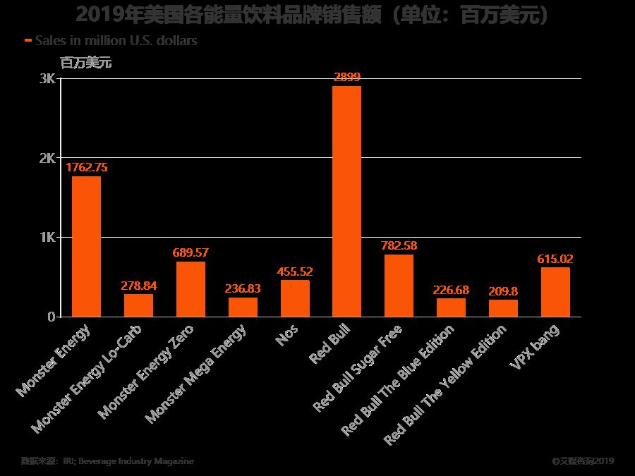 2019年美国各能量饮料品牌销售额(单位:百万美元)