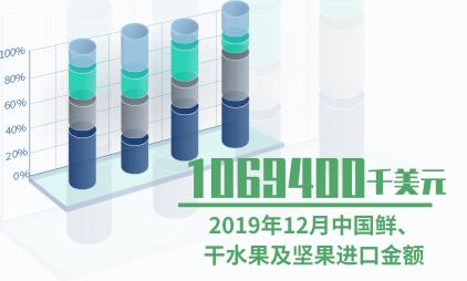 进口水果数据分析:2019年12月中国鲜、干水果及坚果进口金额为1069400千美元