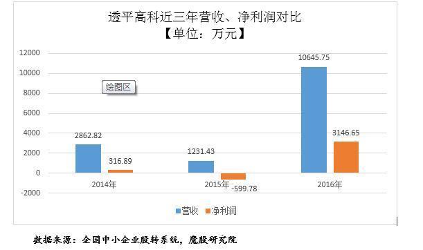 """透平高科""""不务正业""""涉足手游,2016年净利润扭亏为盈"""
