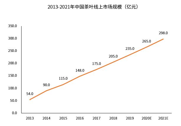 2019年中国茶叶市场现状及发展趋势