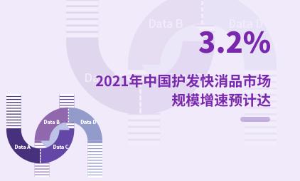 护发保健行业数据分析:2021年中国护发快消品市场规模增速预计达3.2%
