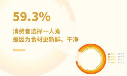 一人食经济数据分析:2021年中国59.3%消费者选择一人煮是因为食材更新鲜、干净