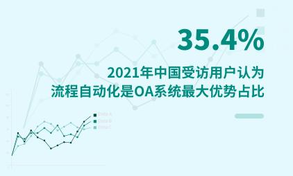 OA行业数据分析:2021年中国35.4%受访用户认为流程自动化是OA系统最大优势