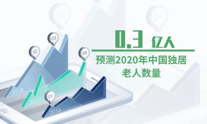 银发经济行业数据分析:预测2020年中国独居老人数量为0.3亿人