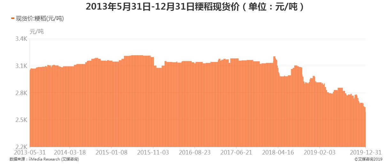 2013年5月31日-2019年12月31日粳稻现货价