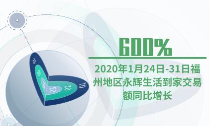 小程序行业数据分析:2020年1月24日-31日福州地区永辉生活到家交易额同比增长600%