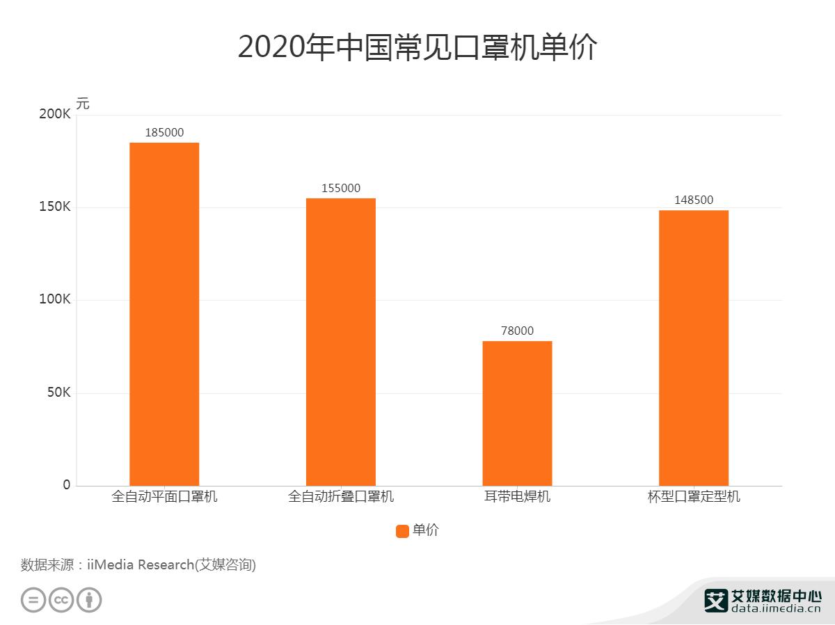 2020年中国全自动折叠口罩机单价为15.5万元