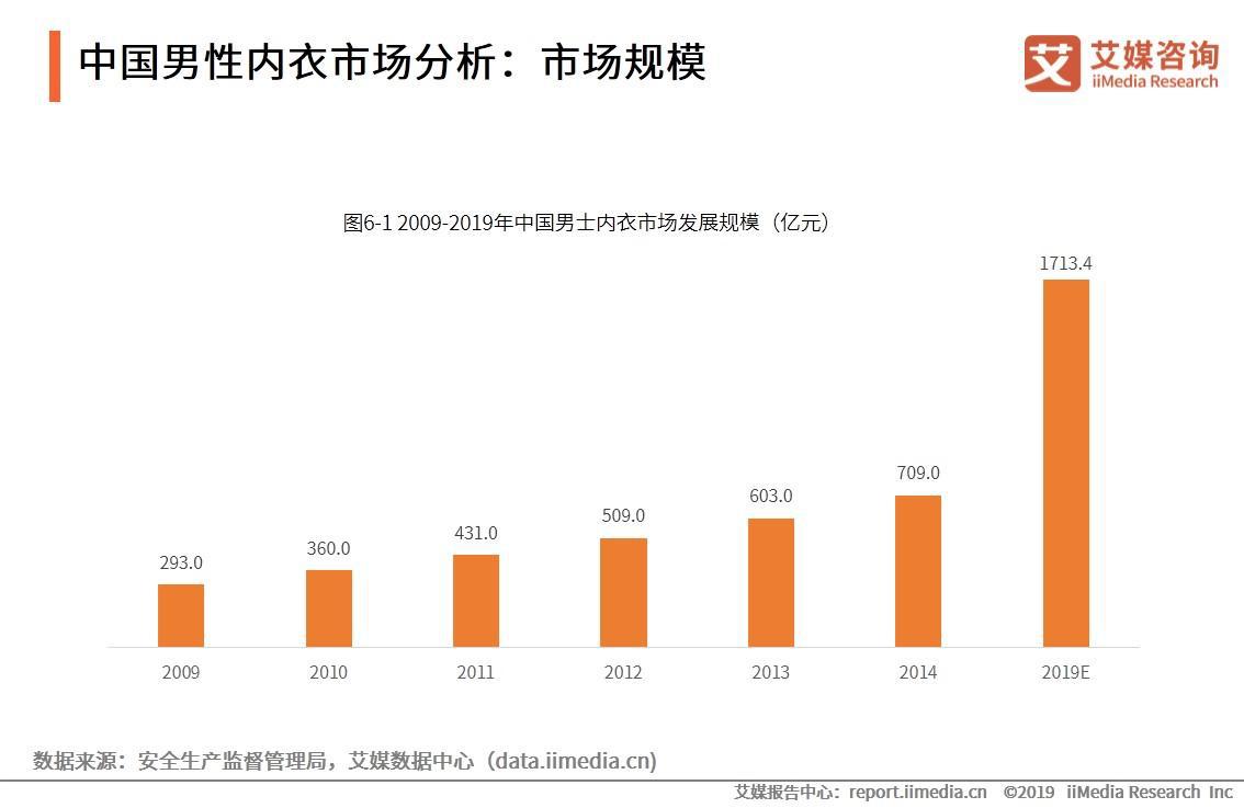 中国男性内衣市场分析:市场规模