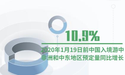 旅游行业数据分析:2020年1月19日前中国入境游中非洲和中东地区预定量同比增长10.9%
