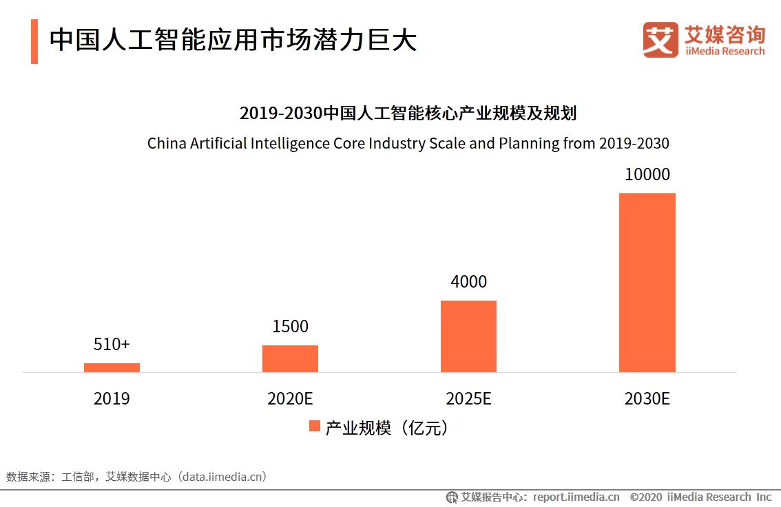 中国人工智能应用市场潜力巨大