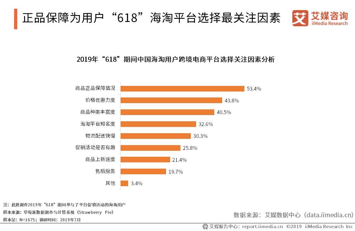 """正品保障为用户""""618""""海淘平台选择最关注因素"""