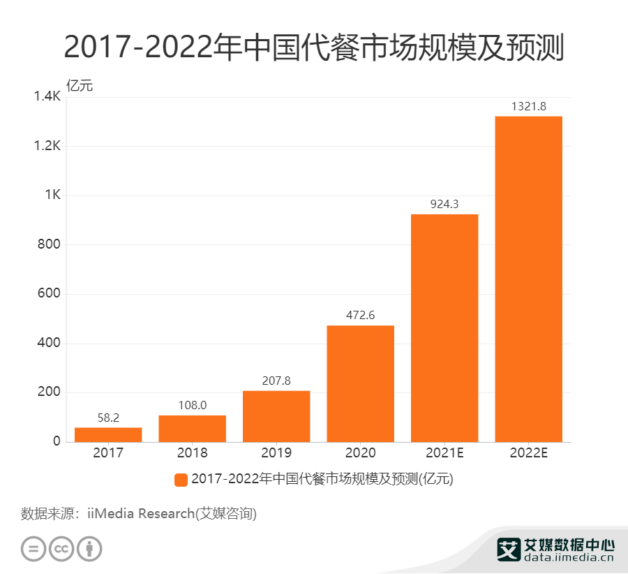 2022年中国代餐市场规模将达1321.8亿元