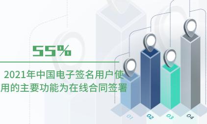 电子签名行业数据分析:2021年中国55%电子签名用户使用的主要功能为在线合同签署