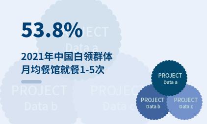 餐饮行业数据分析:2021年中国53.8%白领群体月均餐馆就餐1-5次